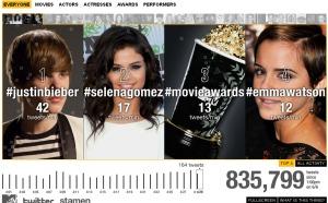 MTV Twitter tracker